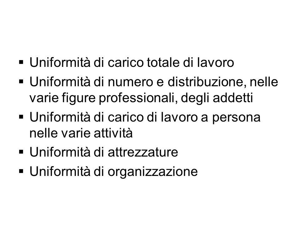Uniformità di carico totale di lavoro Uniformità di numero e distribuzione, nelle varie figure professionali, degli addetti Uniformità di carico di la