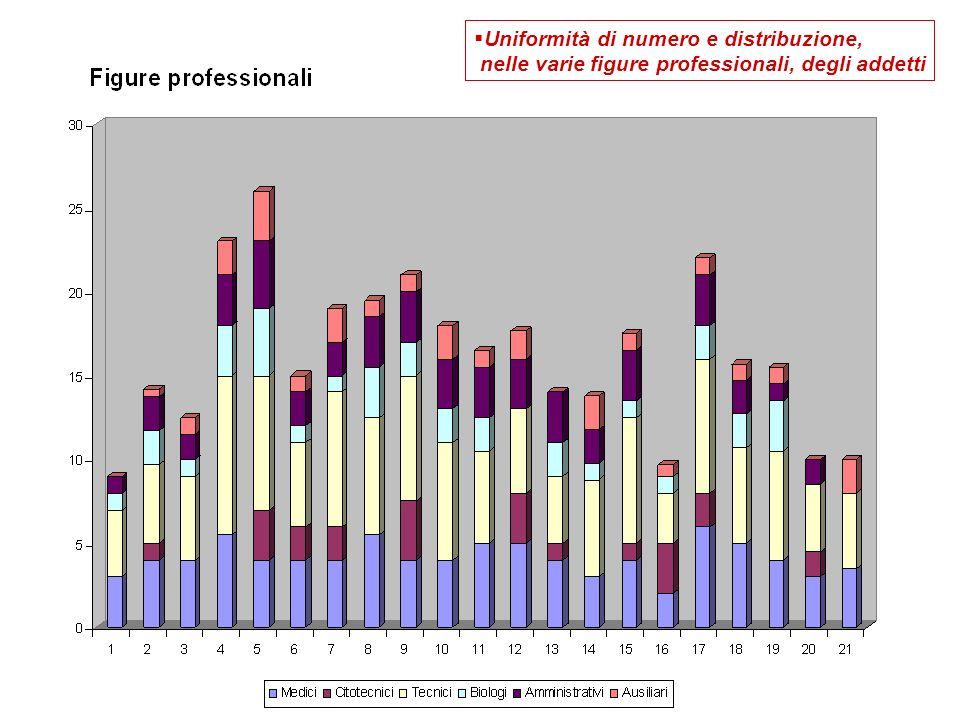 Uniformità di numero e distribuzione, nelle varie figure professionali, degli addetti