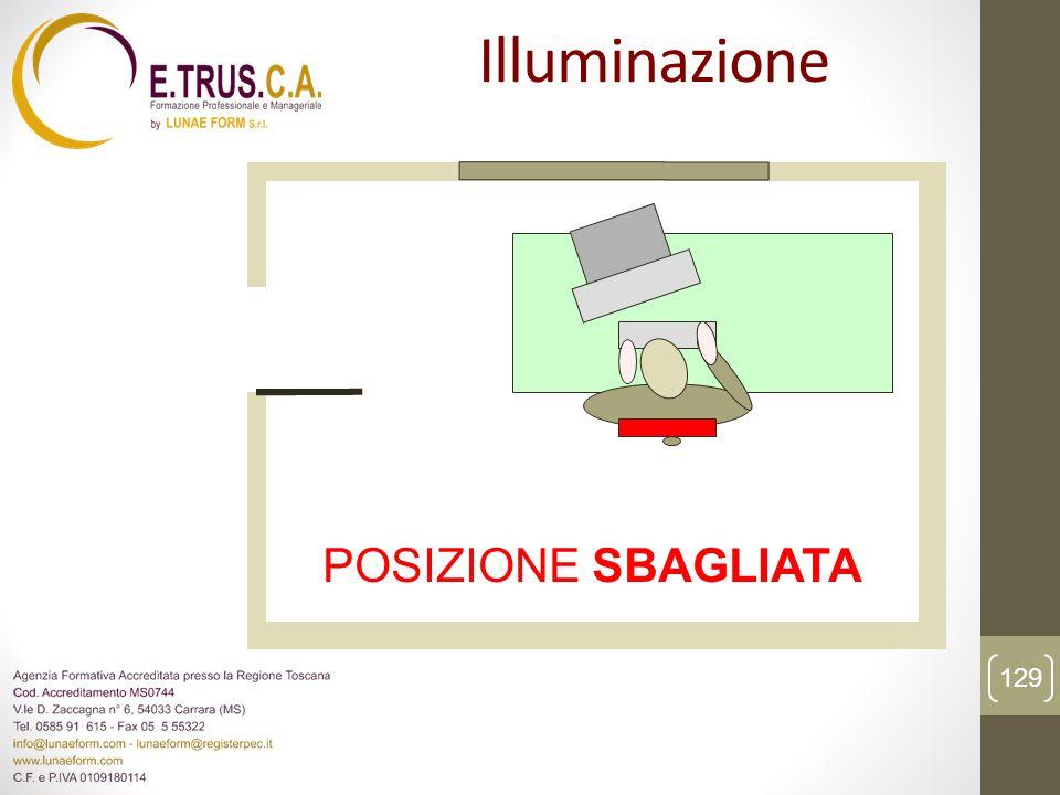 POSIZIONE SBAGLIATA 129 Illuminazione