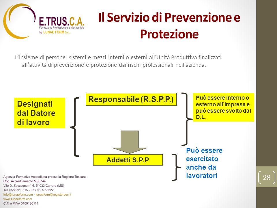 Il Servizio di Prevenzione e Protezione Linsieme di persone, sistemi e mezzi interni o esterni allUnità Produttiva finalizzati allattività di prevenzi