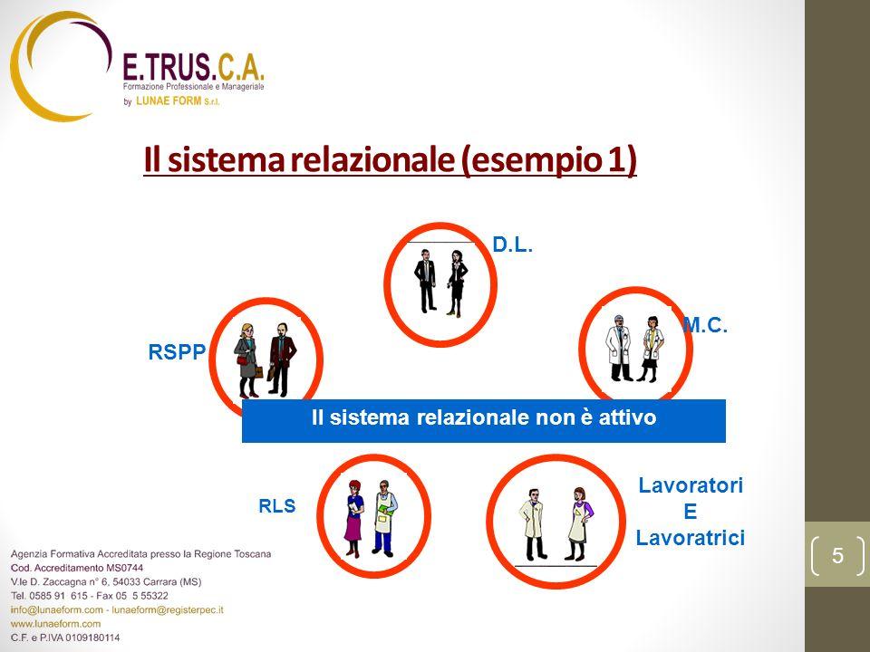 Il sistema relazionale (esempio 1) D.L. RSPP RLS Lavoratori E Lavoratrici M.C. Il sistema relazionale non è attivo 5