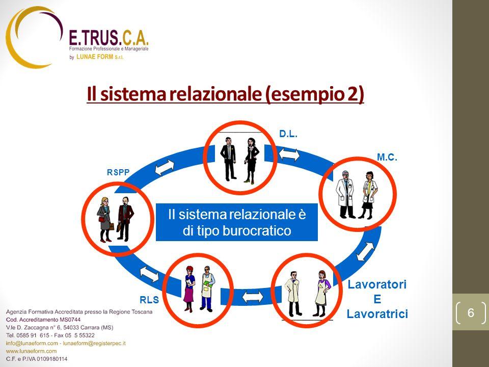 Il sistema relazionale (esempio 3) Il sistema relazionale è di tipo partecipato D.L.