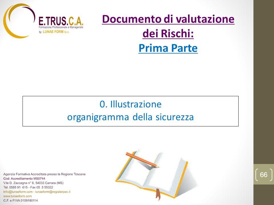 0. Illustrazione organigramma della sicurezza 66 Documento di valutazione dei Rischi: Prima Parte