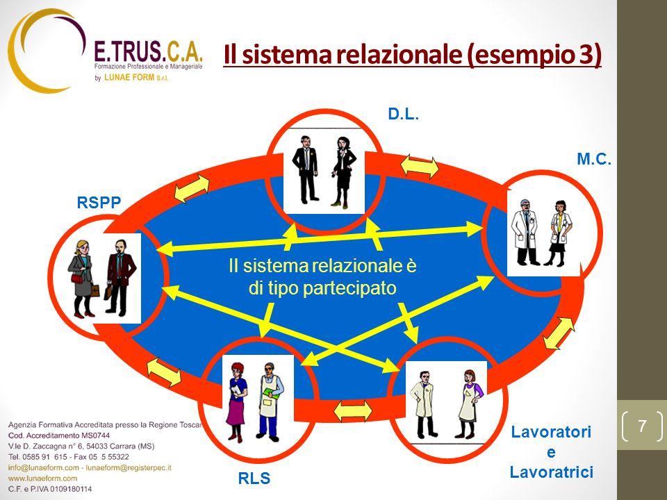 Il sistema relazionale (esempio 3) Il sistema relazionale è di tipo partecipato D.L. RSPP RLS Lavoratori e Lavoratrici M.C. 7