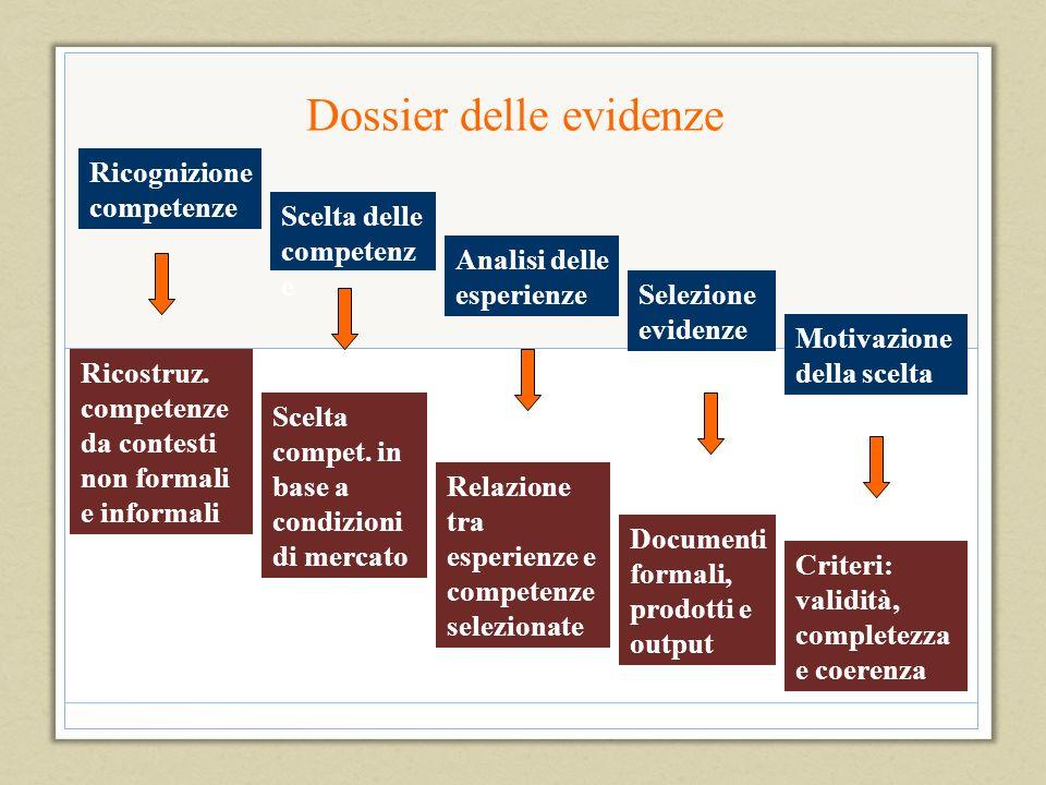 Dossier delle evidenze Ricognizione competenze Scelta delle competenz e Analisi delle esperienze Selezione evidenze Motivazione della scelta Ricostruz