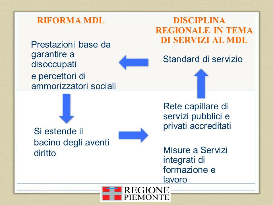 RIFORMA MDL Prestazioni base da garantire a disoccupati e percettori di ammorizzatori sociali DISCIPLINA REGIONALE IN TEMA DI SERVIZI AL MDL Si estend