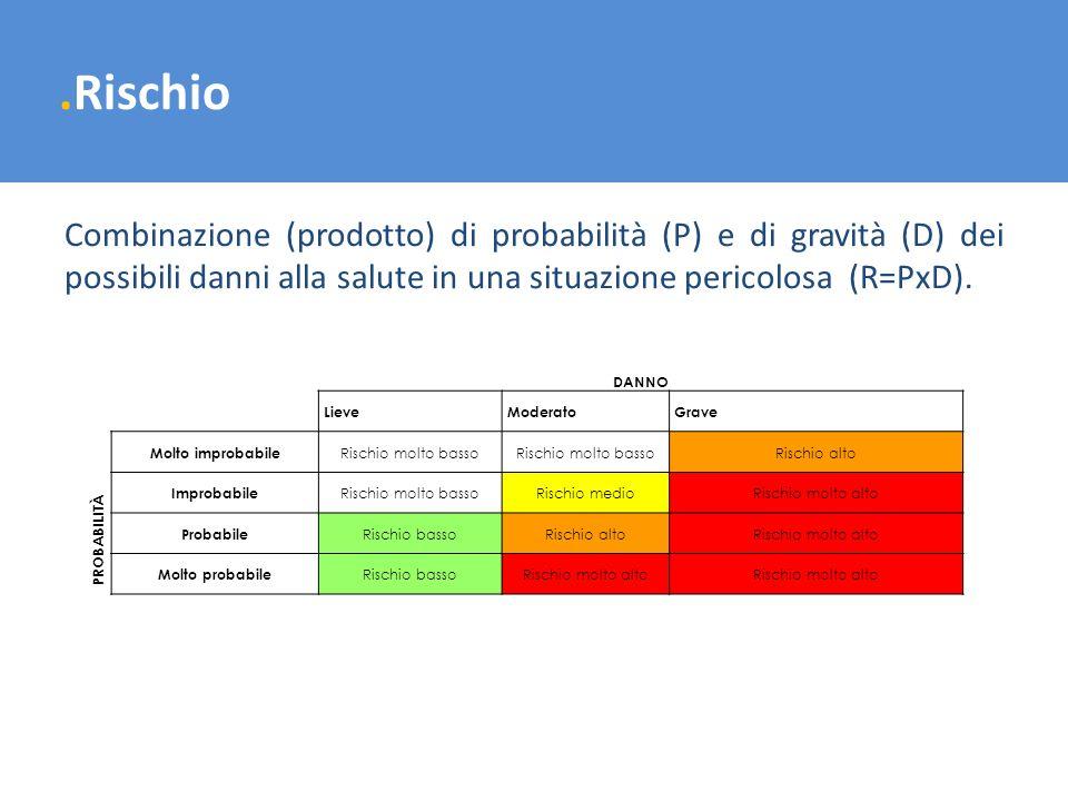 .Rischio Combinazione (prodotto) di probabilità (P) e di gravità (D) dei possibili danni alla salute in una situazione pericolosa (R=PxD). DANNO Lieve