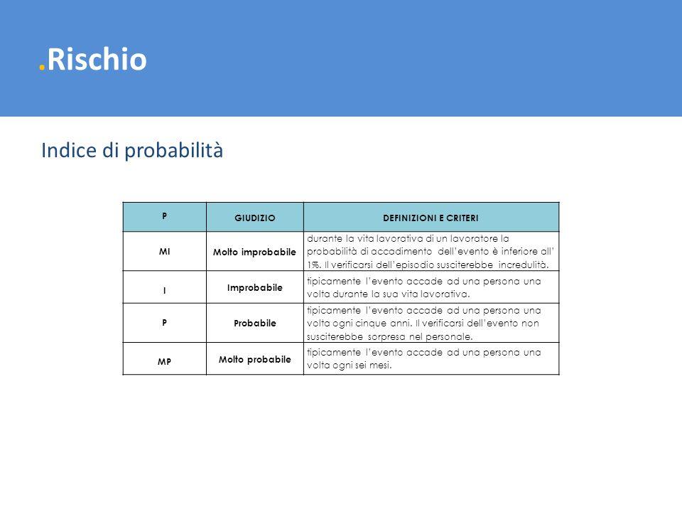 .Rischio Indice di probabilità P GIUDIZIODEFINIZIONI E CRITERI MI Molto improbabile durante la vita lavorativa di un lavoratore la probabilità di acca