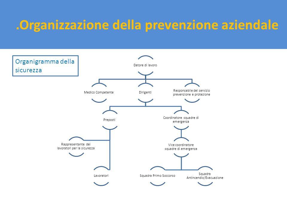 .Organizzazione della prevenzione aziendale Datore di lavoro Medico CompetenteDirigenti Preposti Rappresentante dei lavoratori per la sicurezza Lavora