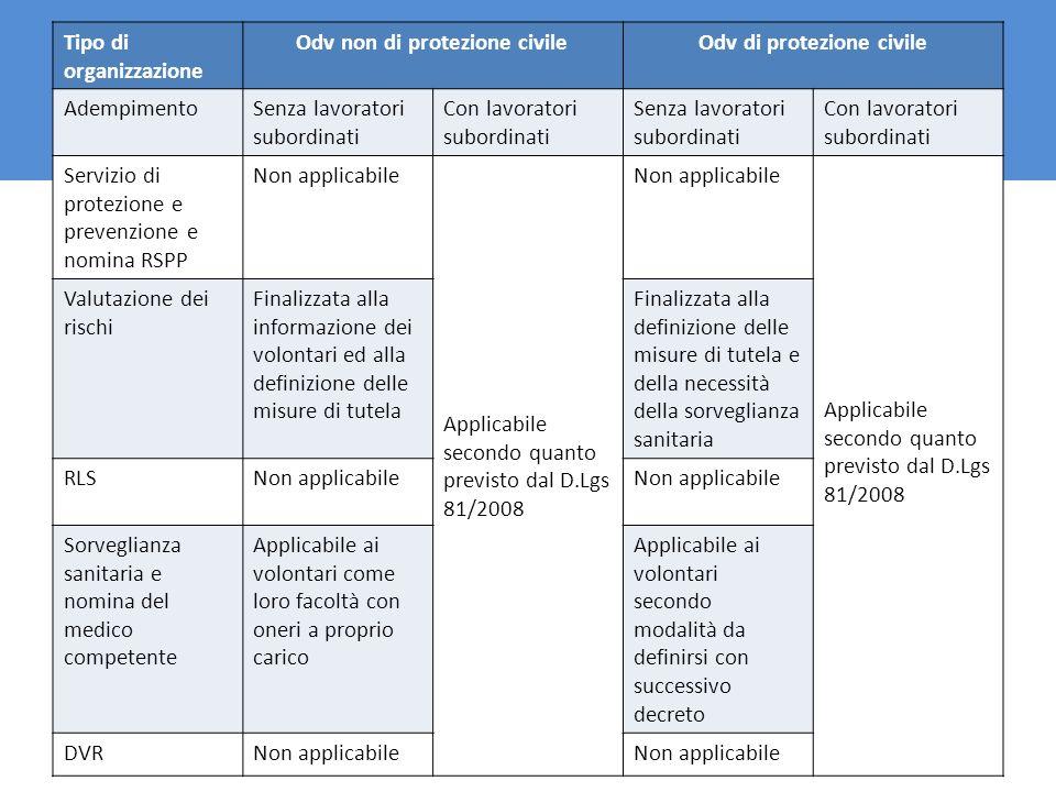 . Tipo di organizzazione Odv non di protezione civileOdv di protezione civile AdempimentoSenza lavoratori subordinati Con lavoratori subordinati Senza