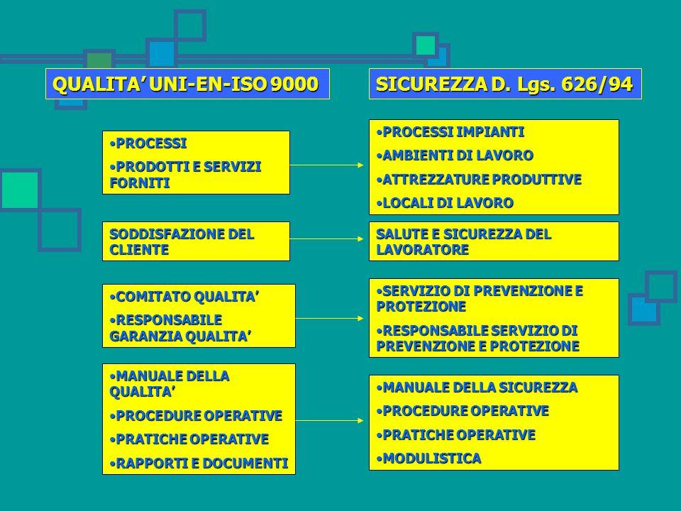 QUALITA UNI-EN-ISO 9000 PROCESSIPROCESSI PRODOTTI E SERVIZI FORNITIPRODOTTI E SERVIZI FORNITI SODDISFAZIONE DEL CLIENTE COMITATO QUALITACOMITATO QUALITA RESPONSABILE GARANZIA QUALITARESPONSABILE GARANZIA QUALITA MANUALE DELLA QUALITAMANUALE DELLA QUALITA PROCEDURE OPERATIVEPROCEDURE OPERATIVE PRATICHE OPERATIVEPRATICHE OPERATIVE RAPPORTI E DOCUMENTIRAPPORTI E DOCUMENTI PROCESSI IMPIANTIPROCESSI IMPIANTI AMBIENTI DI LAVOROAMBIENTI DI LAVORO ATTREZZATURE PRODUTTIVEATTREZZATURE PRODUTTIVE LOCALI DI LAVOROLOCALI DI LAVORO SALUTE E SICUREZZA DEL LAVORATORE SERVIZIO DI PREVENZIONE E PROTEZIONESERVIZIO DI PREVENZIONE E PROTEZIONE RESPONSABILE SERVIZIO DI PREVENZIONE E PROTEZIONERESPONSABILE SERVIZIO DI PREVENZIONE E PROTEZIONE MANUALE DELLA SICUREZZAMANUALE DELLA SICUREZZA PROCEDURE OPERATIVEPROCEDURE OPERATIVE PRATICHE OPERATIVEPRATICHE OPERATIVE MODULISTICAMODULISTICA SICUREZZA D.