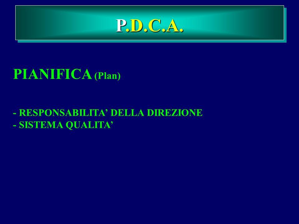 PIANIFICA (Plan) - RESPONSABILITA DELLA DIREZIONE - SISTEMA QUALITA. P.D.C.A.