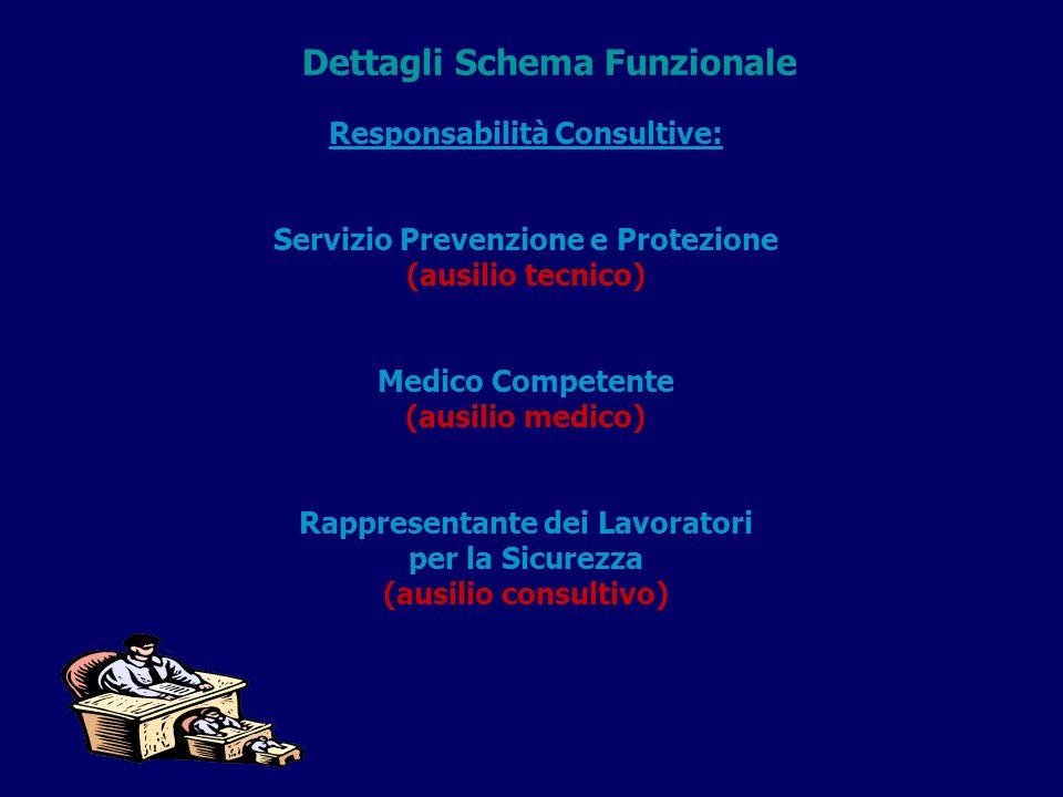 Responsabilità Consultive: Servizio Prevenzione e Protezione (ausilio tecnico) Medico Competente (ausilio medico) Rappresentante dei Lavoratori per la Sicurezza (ausilio consultivo) Dettagli Schema Funzionale