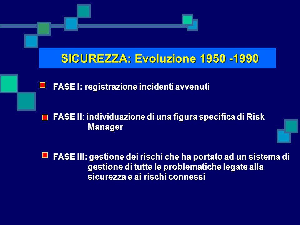 FASE I: registrazione incidenti avvenuti FASE II: individuazione di una figura specifica di Risk Manager FASE III: gestione dei rischi che ha portato ad un sistema di gestione di tutte le problematiche legate alla sicurezza e ai rischi connessi SICUREZZA: Evoluzione 1950 -1990