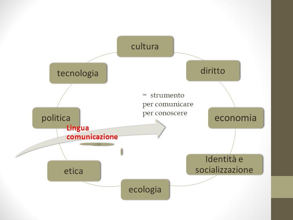 culturadiritto economia Identità e socializzazione ecologiaeticapoliticatecnologia Lingua comunicazione = strumento per comunicare per conoscere