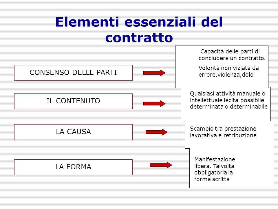 Elementi essenziali del contratto CONSENSO DELLE PARTI LA FORMA IL CONTENUTO LA CAUSA Capacità delle parti di concludere un contratto. Volontà non viz