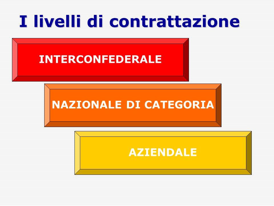 I livelli di contrattazione INTERCONFEDERALE NAZIONALE DI CATEGORIA AZIENDALE