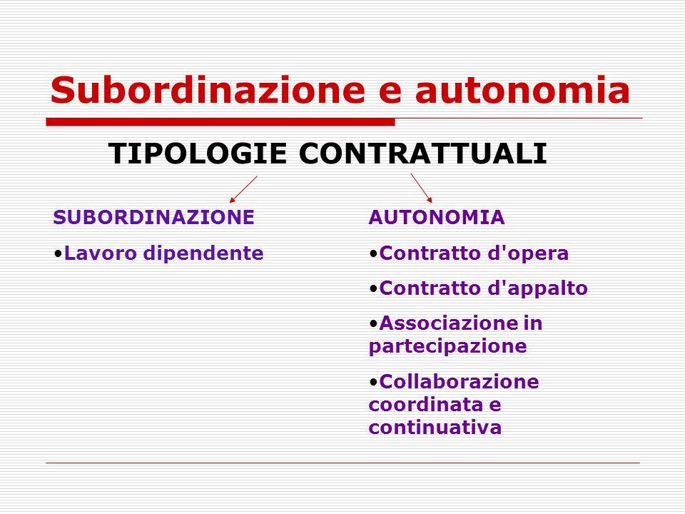 Subordinazione e autonomia TIPOLOGIE CONTRATTUALI SUBORDINAZIONE Lavoro dipendente AUTONOMIA Contratto d'opera Contratto d'appalto Associazione in par