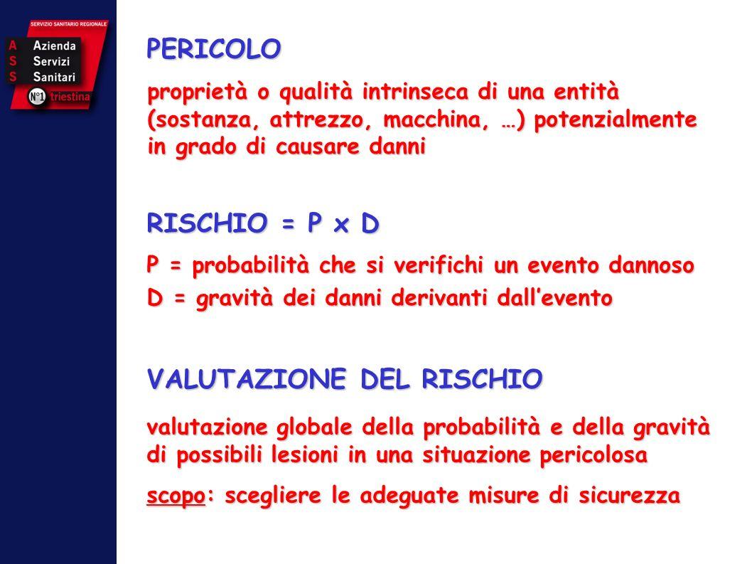 RISCHIO = P x D P = probabilità che si verifichi un evento dannoso D = gravità dei danni derivanti dallevento VALUTAZIONE DEL RISCHIO valutazione glob