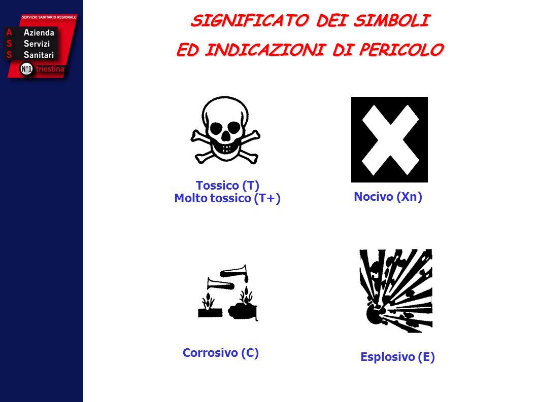Tossico (T) Molto tossico (T+) Nocivo (Xn) Corrosivo (C) Esplosivo (E) SIGNIFICATO DEI SIMBOLI ED INDICAZIONI DI PERICOLO