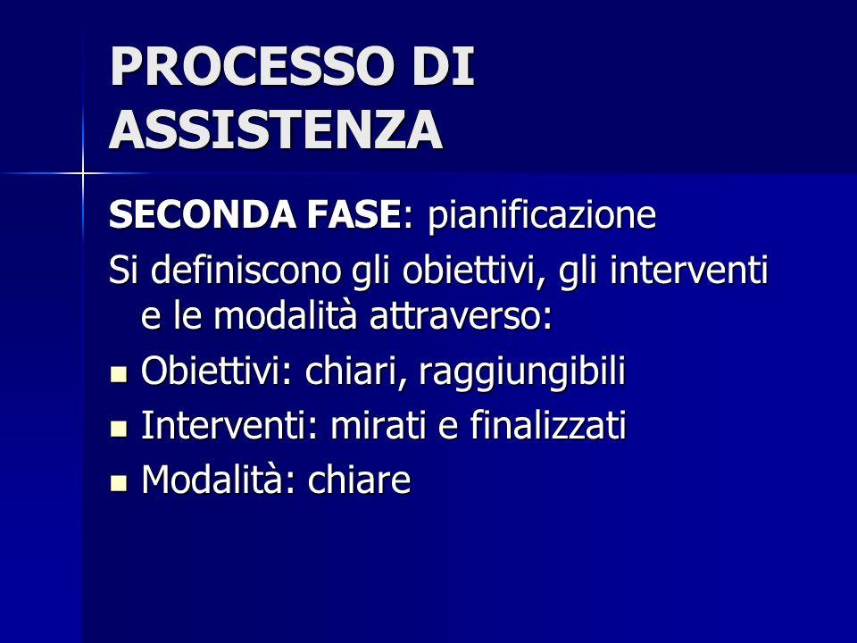 PROCESSO DI ASSISTENZA SECONDA FASE: pianificazione Si definiscono gli obiettivi, gli interventi e le modalità attraverso: Obiettivi: chiari, raggiung
