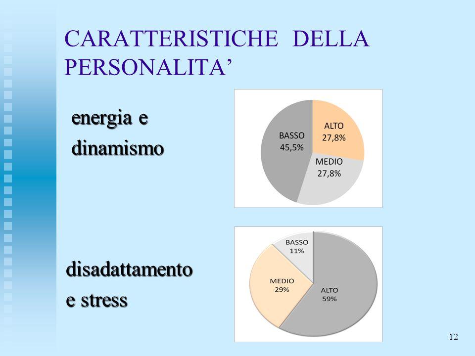 CARATTERISTICHE DELLA PERSONALITA energia e energia e dinamismo dinamismodisadattamento e stress 12