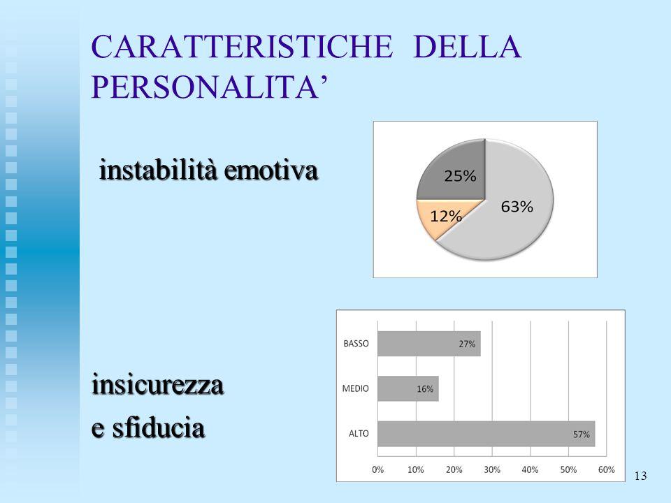 CARATTERISTICHE DELLA PERSONALITA instabilità emotiva instabilità emotivainsicurezza e sfiducia 13