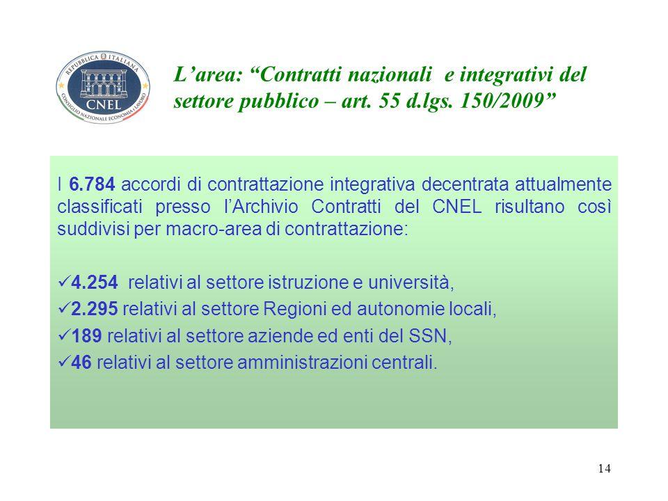 14 Larea: Contratti nazionali e integrativi del settore pubblico – art.