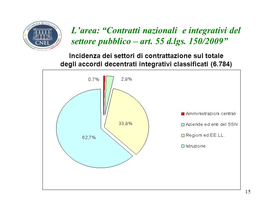 15 Larea: Contratti nazionali e integrativi del settore pubblico – art.