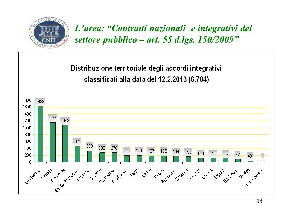 16 Larea: Contratti nazionali e integrativi del settore pubblico – art. 55 d.lgs. 150/2009