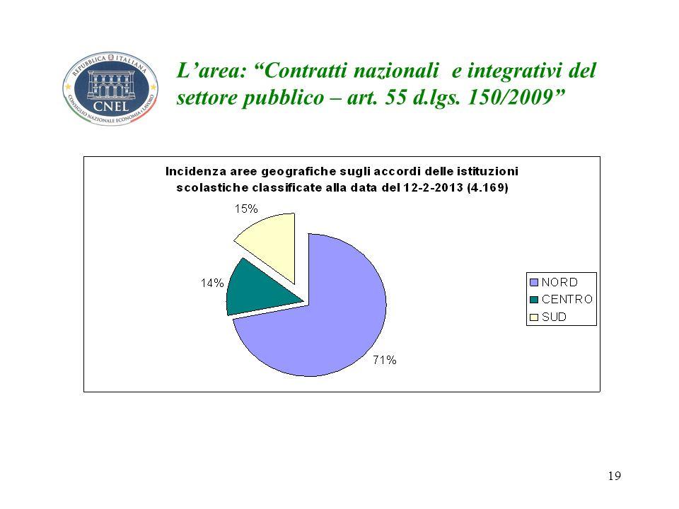 19 Larea: Contratti nazionali e integrativi del settore pubblico – art. 55 d.lgs. 150/2009
