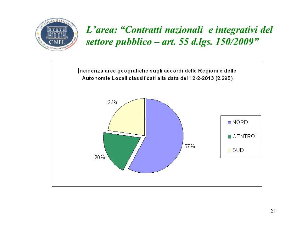 21 Larea: Contratti nazionali e integrativi del settore pubblico – art. 55 d.lgs. 150/2009