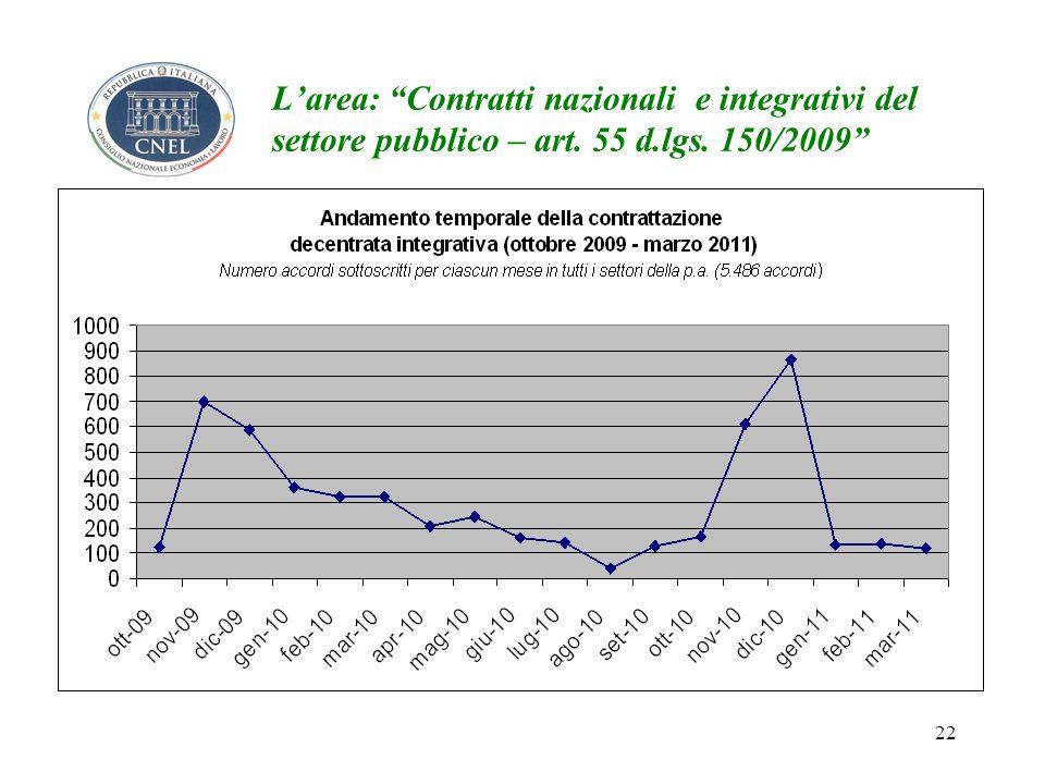 22 Larea: Contratti nazionali e integrativi del settore pubblico – art. 55 d.lgs. 150/2009
