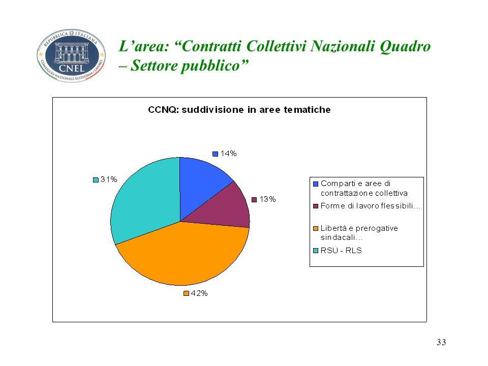 33 Larea: Contratti Collettivi Nazionali Quadro – Settore pubblico