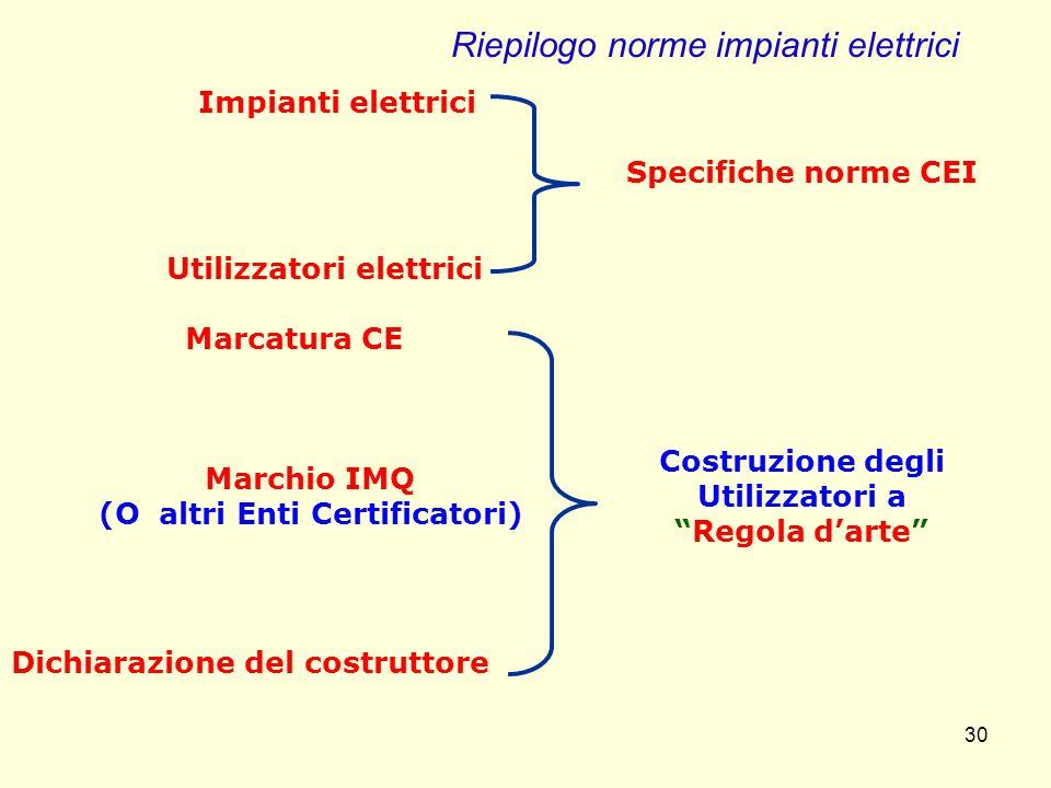 Impianti elettrici Utilizzatori elettrici Specifiche norme CEI Marcatura CE Marchio IMQ (O altri Enti Certificatori) Dichiarazione del costruttore Cos