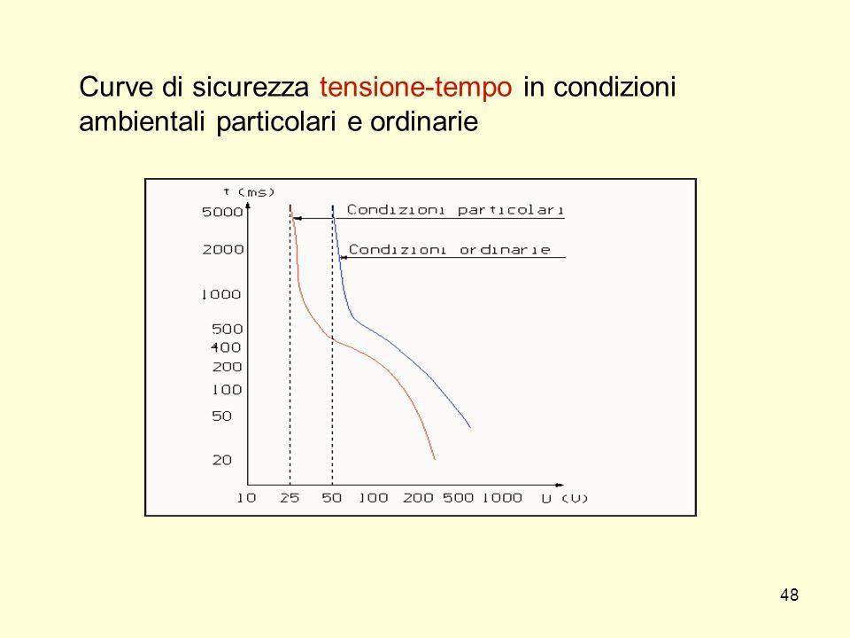 Curve di sicurezza tensione-tempo in condizioni ambientali particolari e ordinarie 48