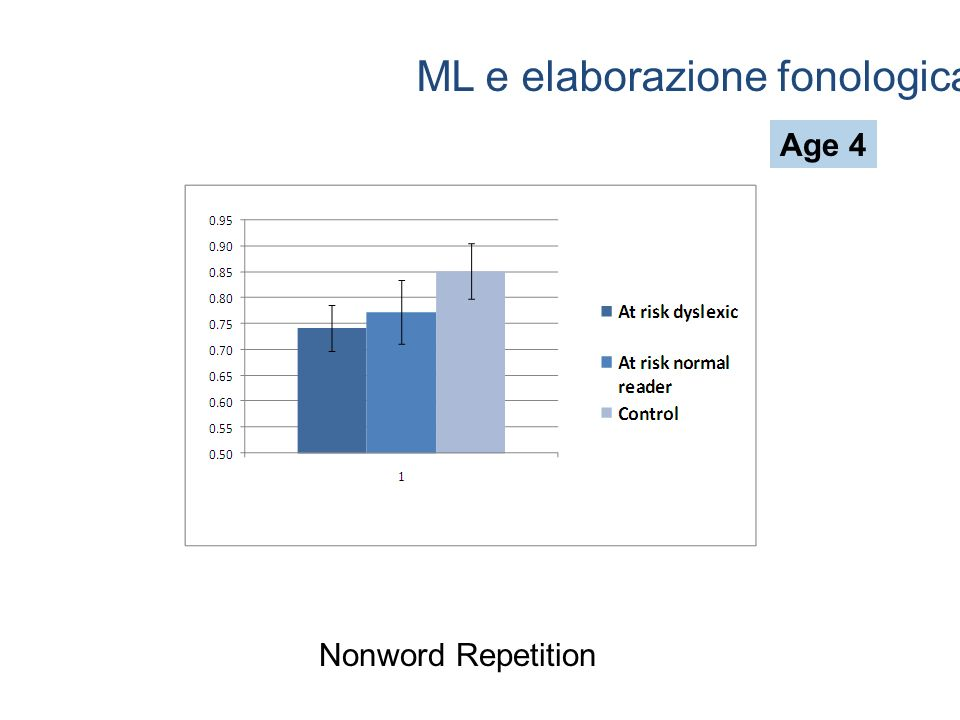 ML e elaborazione fonologica Age 4 Nonword Repetition