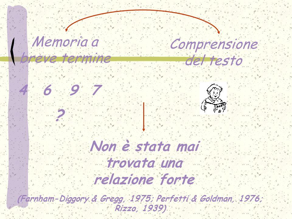 Memoria a breve termine Comprensione del testo 4697 ? Non è stata mai trovata una relazione forte (Farnham-Diggory & Gregg, 1975; Perfetti & Goldman,