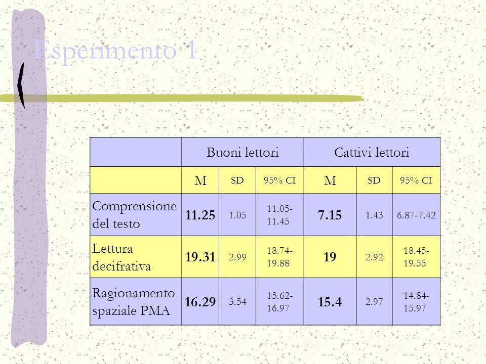 Esperimento 1 Buoni lettoriCattivi lettori M SD95% CI M SD95% CI Comprensione del testo 11.25 1.05 11.05- 11.45 7.15 1.436.87-7.42 Lettura decifrativa