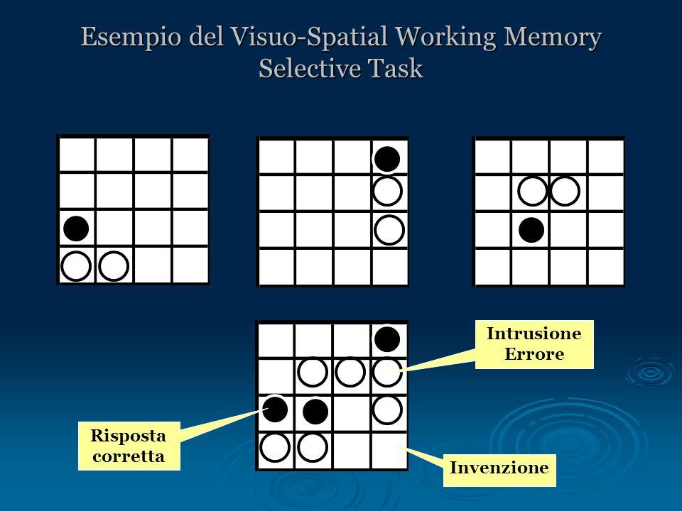Esempio del Visuo-Spatial Working Memory Selective Task Invenzione Risposta corretta Intrusione Errore