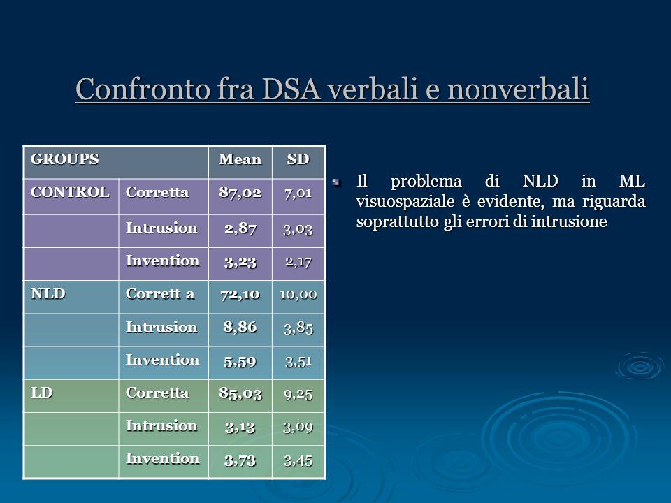 Confronto fra DSA verbali e nonverbali Il problema di NLD in ML visuospaziale è evidente, ma riguarda soprattutto gli errori di intrusione GROUPSMeanS