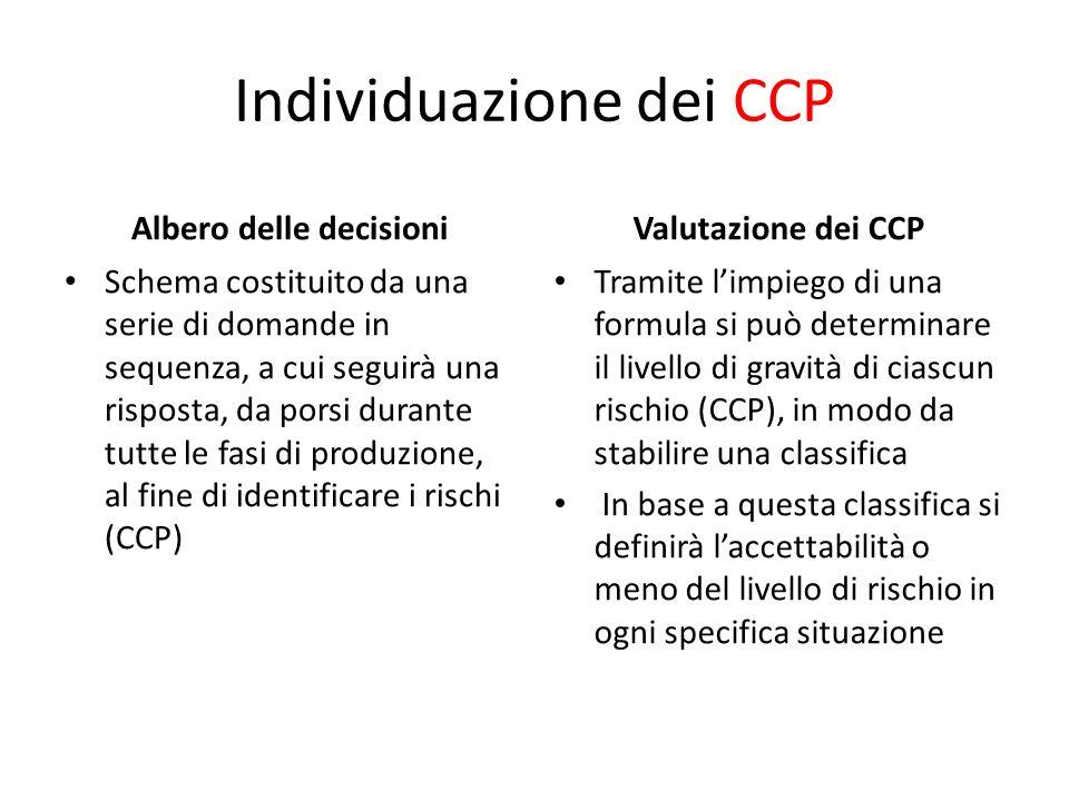 Individuazione dei CCP Albero delle decisioni Schema costituito da una serie di domande in sequenza, a cui seguirà una risposta, da porsi durante tutt