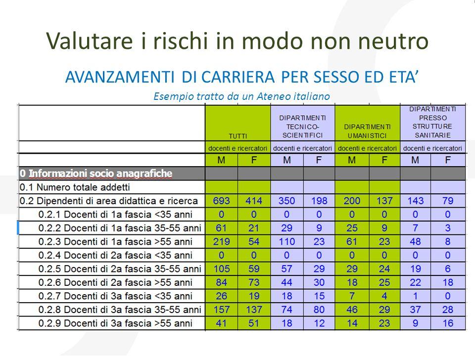 Valutare i rischi in modo non neutro AVANZAMENTI DI CARRIERA PER SESSO ED ETA Esempio tratto da un Ateneo italiano