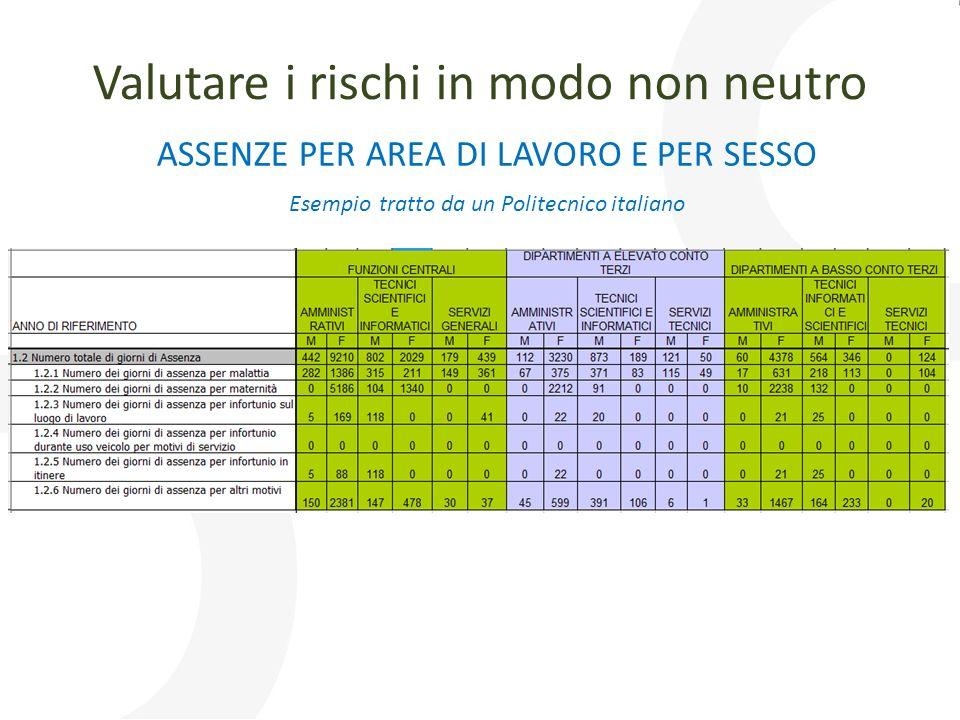 ASSENZE PER AREA DI LAVORO E PER SESSO Esempio tratto da un Politecnico italiano Valutare i rischi in modo non neutro