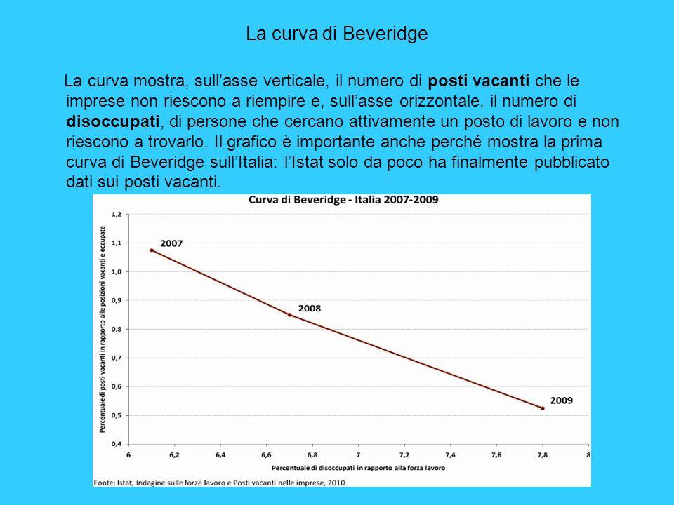 La curva di Beveridge La curva mostra, sullasse verticale, il numero di posti vacanti che le imprese non riescono a riempire e, sullasse orizzontale,