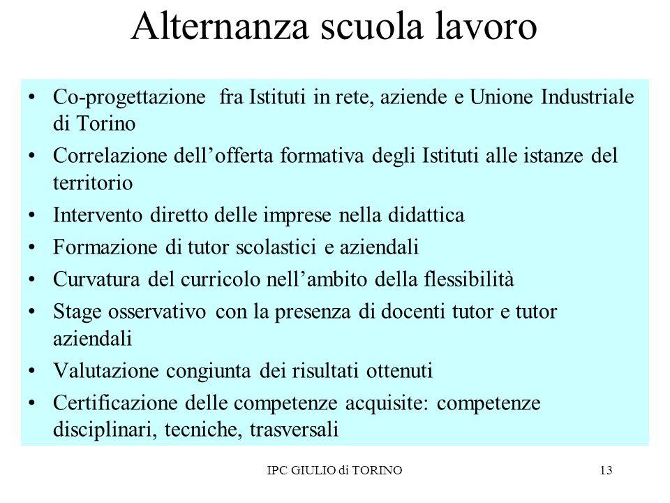 Co-progettazione fra Istituti in rete, aziende e Unione Industriale di Torino Correlazione dellofferta formativa degli Istituti alle istanze del terri
