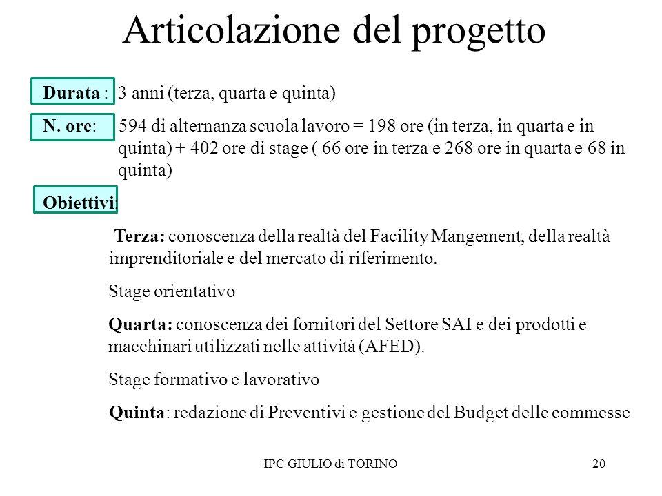 20IPC GIULIO di TORINO Articolazione del progetto Durata : 3 anni (terza, quarta e quinta) N. ore: 594 di alternanza scuola lavoro = 198 ore (in terza