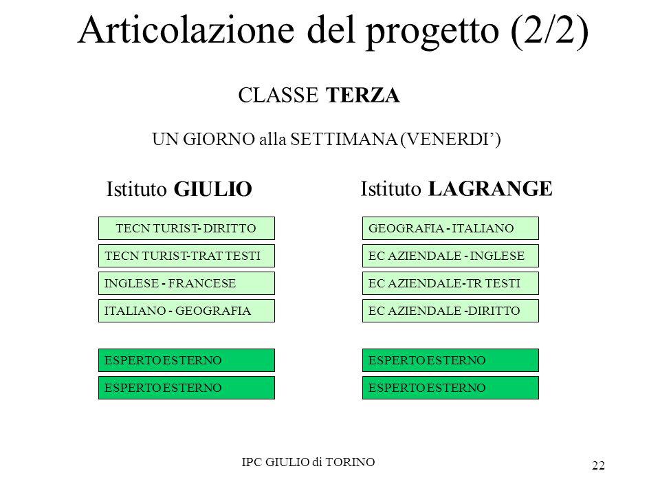 22 Istituto GIULIO TECN TURIST- DIRITTO TECN TURIST-TRAT TESTI INGLESE - FRANCESE ITALIANO - GEOGRAFIA ESPERTO ESTERNO GEOGRAFIA - ITALIANO EC AZIENDALE - INGLESE EC AZIENDALE-TR TESTI EC AZIENDALE -DIRITTO ESPERTO ESTERNO Istituto LAGRANGE IPC GIULIO di TORINO CLASSE TERZA UN GIORNO alla SETTIMANA (VENERDI) Articolazione del progetto (2/2)