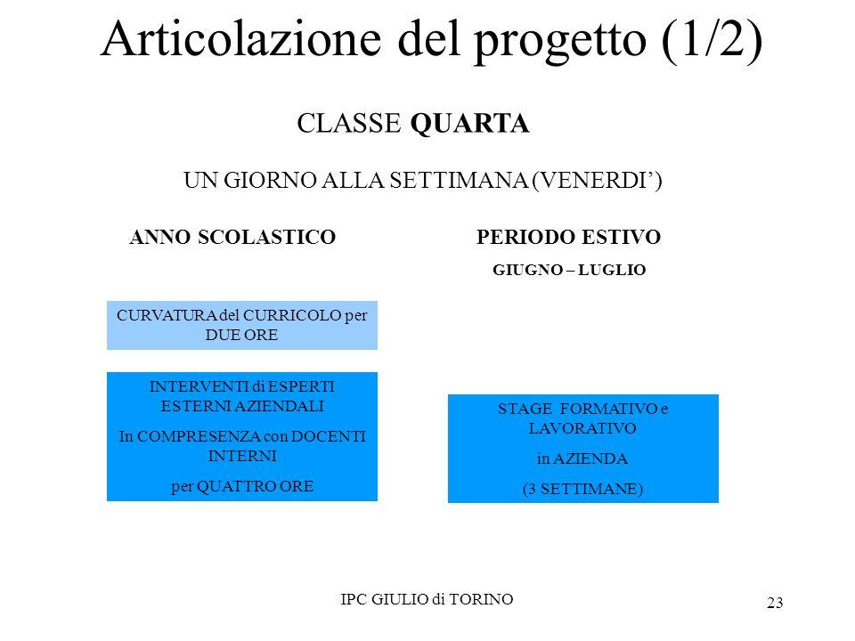CURVATURA del CURRICOLO per DUE ORE INTERVENTI di ESPERTI ESTERNI AZIENDALI In COMPRESENZA con DOCENTI INTERNI per QUATTRO ORE STAGE FORMATIVO e LAVORATIVO in AZIENDA (3 SETTIMANE) IPC GIULIO di TORINO CLASSE QUARTA UN GIORNO ALLA SETTIMANA (VENERDI) Articolazione del progetto (1/2) ANNO SCOLASTICOPERIODO ESTIVO GIUGNO – LUGLIO 23