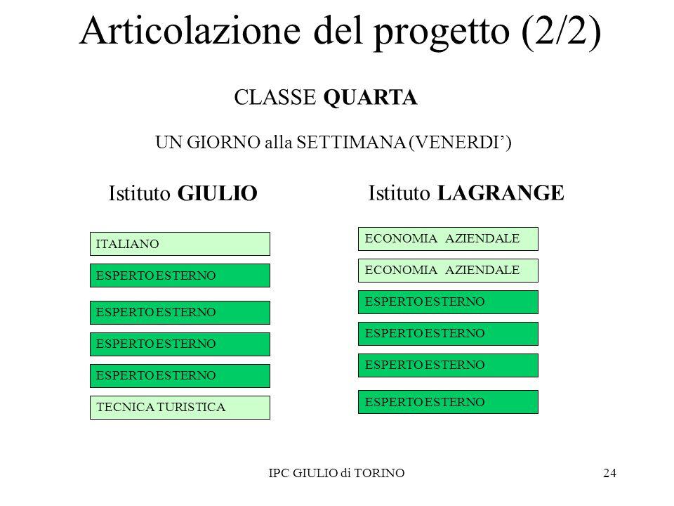 24 ITALIANO TECNICA TURISTICA ESPERTO ESTERNO ECONOMIA AZIENDALE ESPERTO ESTERNO IPC GIULIO di TORINO Istituto GIULIO Istituto LAGRANGE CLASSE QUARTA UN GIORNO alla SETTIMANA (VENERDI) Articolazione del progetto (2/2)